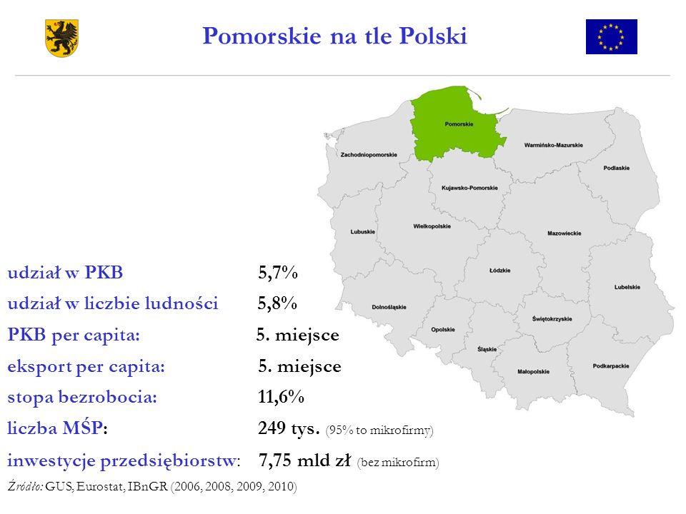 Pomorskie na tle Polski udział w PKB 5,7% udział w liczbie ludności 5,8% PKB per capita: 5. miejsce eksport per capita: 5. miejsce stopa bezrobocia: 1