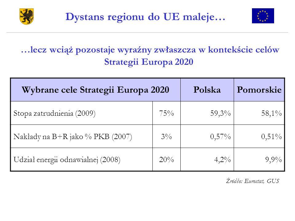 …lecz wciąż pozostaje wyraźny zwłaszcza w kontekście celów Strategii Europa 2020 Dystans regionu do UE maleje… Wybrane cele Strategii Europa 2020Polsk