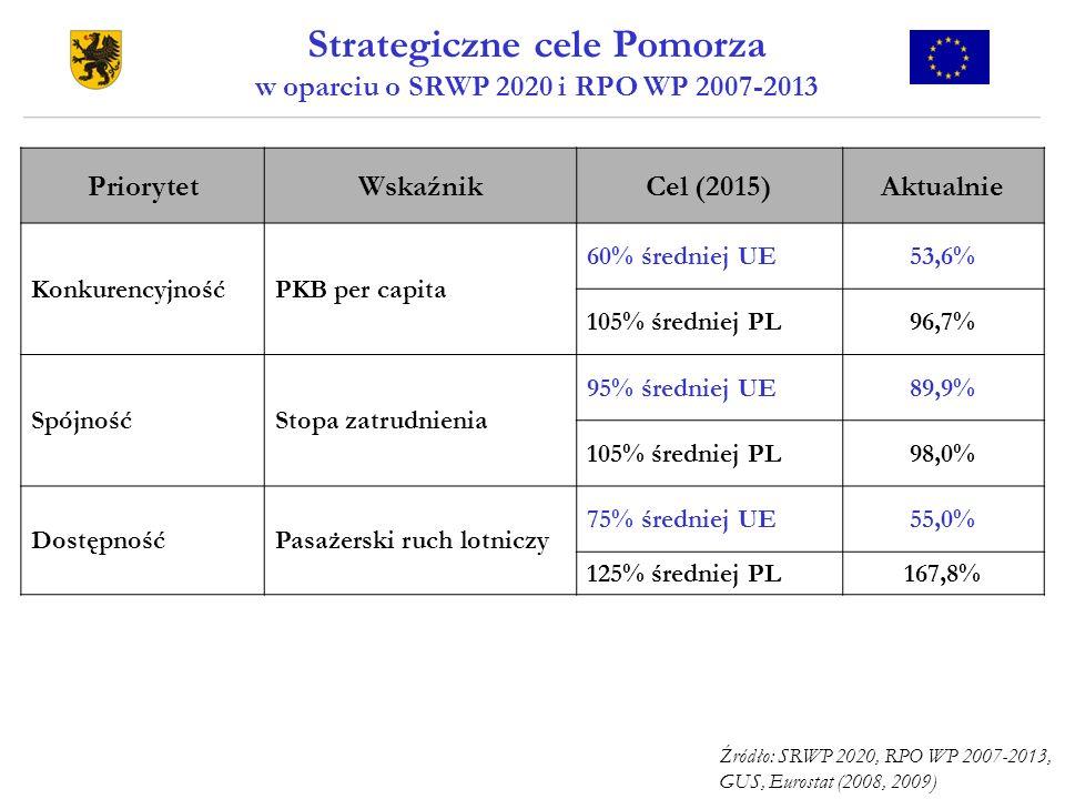 Strategiczne cele Pomorza w oparciu o SRWP 2020 i RPO WP 2007-2013 PriorytetWskaźnikCel (2015)Aktualnie KonkurencyjnośćPKB per capita 60% średniej UE5