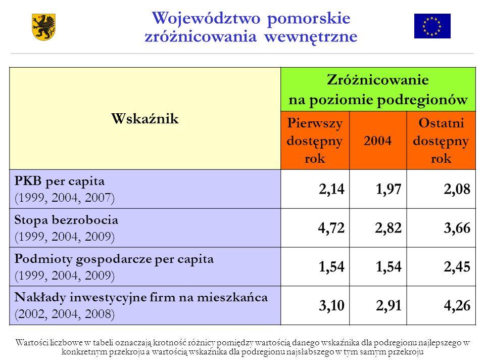 Wskaźnik Zróżnicowanie na poziomie podregionów Pierwszy dostępny rok 2004 Ostatni dostępny rok PKB per capita (1999, 2004, 2007) 2,141,972,08 Stopa be