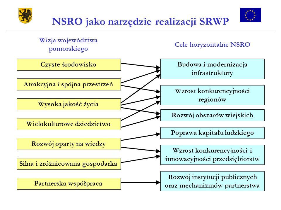 NSRO jako narzędzie realizacji SRWP Wizja województwa pomorskiego Czyste środowisko Wysoka jakość życia Wielokulturowe dziedzictwo Rozwój oparty na wi
