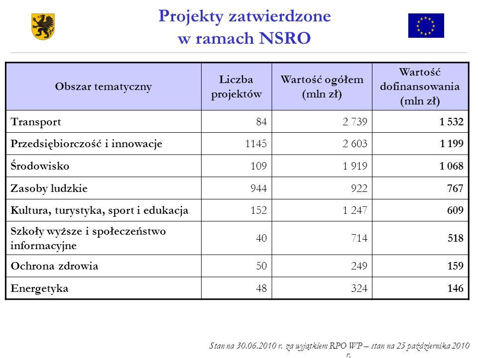 Projekty zatwierdzone w ramach NSRO Stan na 30.06.2010 r. za wyjątkiem RPO WP – stan na 25 października 2010 r. Obszar tematyczny Liczba projektów War