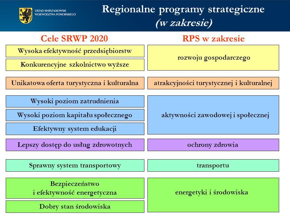 Regionalne programy strategiczne (w zakresie) Wysoka efektywność przedsiębiorstw Konkurencyjne szkolnictwo wyższe Unikatowa oferta turystyczna i kultu