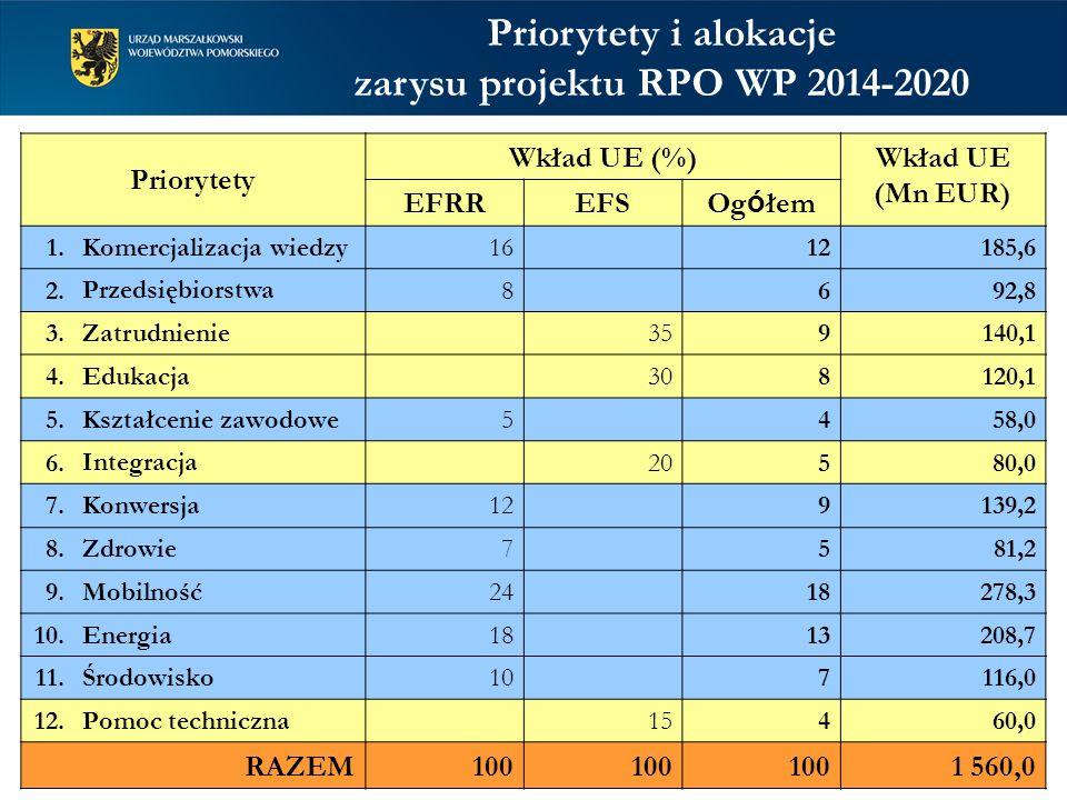 Priorytety Wkład UE (%)Wkład UE (Mn EUR) EFRREFSOg ó łem 1. Komercjalizacja wiedzy 1612185,6 2. Przedsiębiorstwa 8692,8 3. Zatrudnienie 359140,1 4. Ed