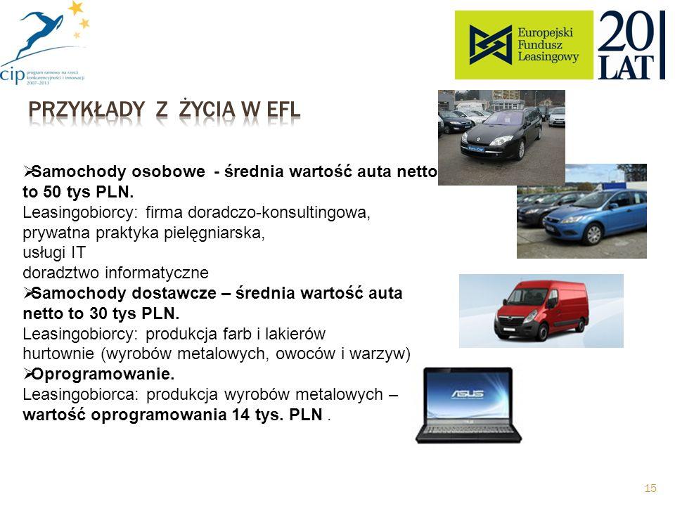 Samochody osobowe - średnia wartość auta netto to 50 tys PLN.
