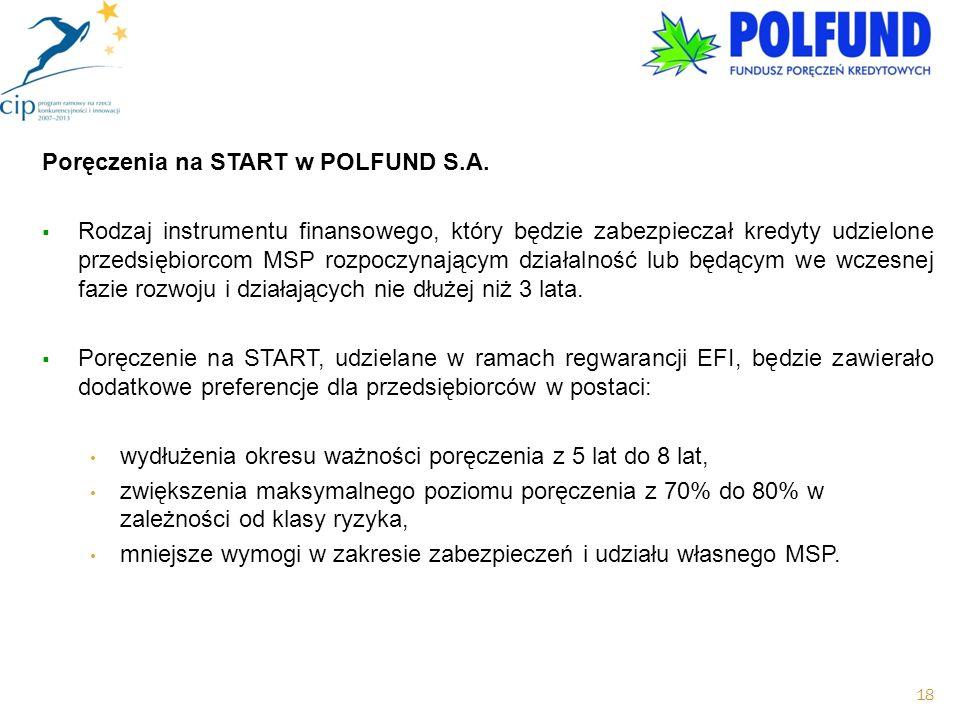 Poręczenia na START w POLFUND S.A.