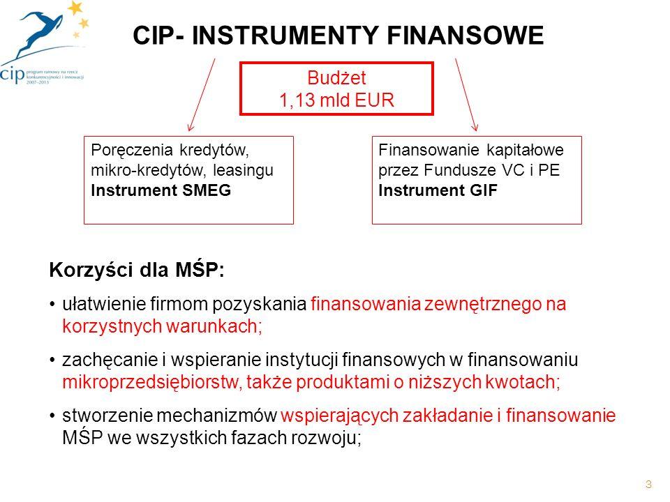 3 Korzyści dla MŚP: ułatwienie firmom pozyskania finansowania zewnętrznego na korzystnych warunkach; zachęcanie i wspieranie instytucji finansowych w finansowaniu mikroprzedsiębiorstw, także produktami o niższych kwotach; stworzenie mechanizmów wspierających zakładanie i finansowanie MŚP we wszystkich fazach rozwoju; CIP- INSTRUMENTY FINANSOWE Poręczenia kredytów, mikro-kredytów, leasingu Instrument SMEG Finansowanie kapitałowe przez Fundusze VC i PE Instrument GIF Budżet 1,13 mld EUR