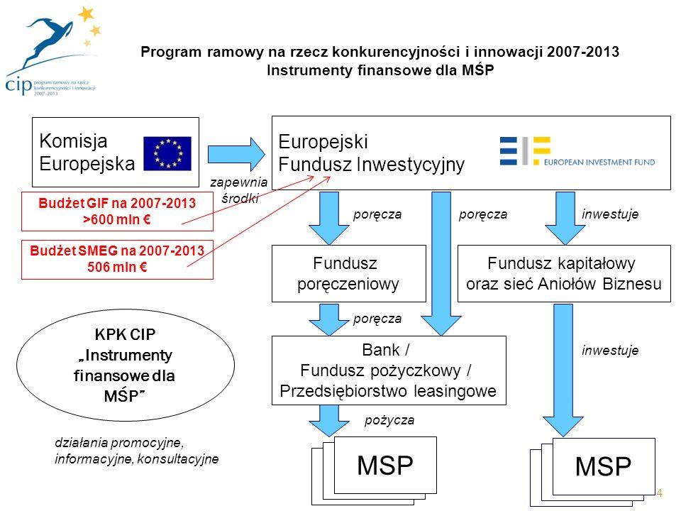 4 Bank / Fundusz pożyczkowy / Przedsiębiorstwo leasingowe Fundusz kapitałowy oraz sieć Aniołów Biznesu MSP inwestuje Europejski Fundusz Inwestycyjny Komisja Europejska inwestuje Fundusz poręczeniowy poręcza pożycza KPK CIP Instrumenty finansowe dla MŚP działania promocyjne, informacyjne, konsultacyjne zapewnia środki poręcza Program ramowy na rzecz konkurencyjności i innowacji 2007-2013 Instrumenty finansowe dla MŚP Budżet SMEG na 2007-2013 506 mln Budżet GIF na 2007-2013 >600 mln