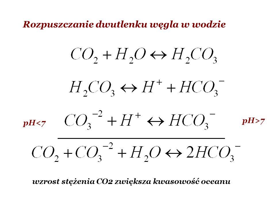 Rozpuszczanie dwutlenku węgla w wodzie pH>7 pH<7 wzrost stężenia CO2 zwiększa kwasowość oceanu