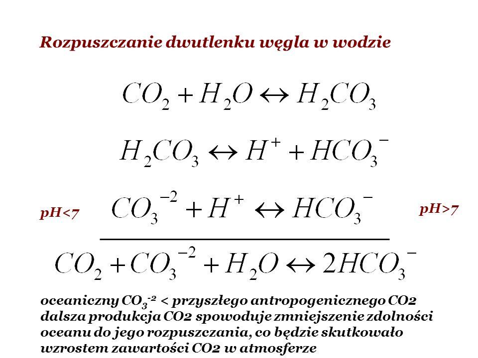 Rozpuszczanie dwutlenku węgla w wodzie pH>7 pH<7 oceaniczny CO 3 -2 < przyszłego antropogenicznego CO2 dalsza produkcja CO2 spowoduje zmniejszenie zdo