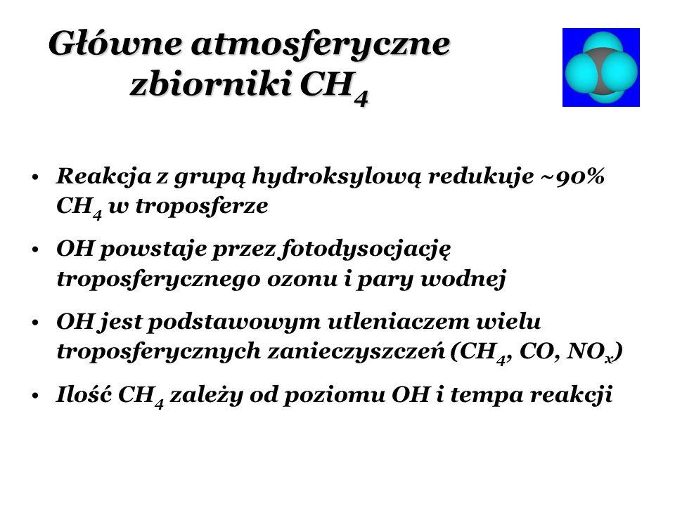 Główne atmosferyczne zbiorniki CH 4 Reakcja z grupą hydroksylową redukuje ~90% CH 4 w troposferze OH powstaje przez fotodysocjację troposferycznego oz