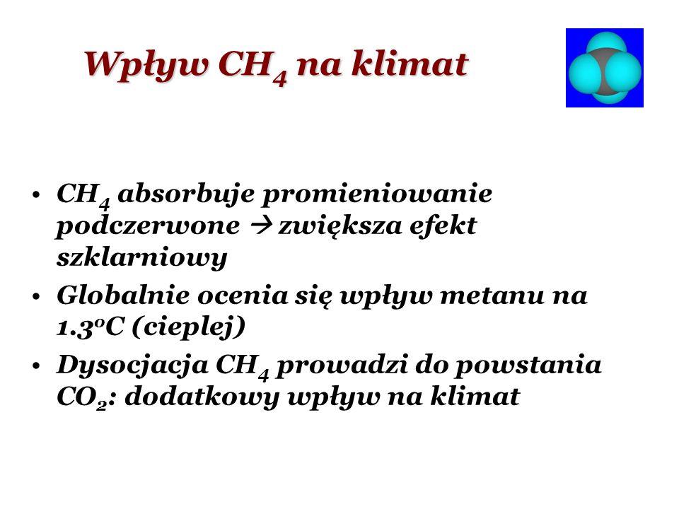 Wpływ CH 4 na klimat CH 4 absorbuje promieniowanie podczerwone zwiększa efekt szklarniowy Globalnie ocenia się wpływ metanu na 1.3 o C (cieplej) Dysoc