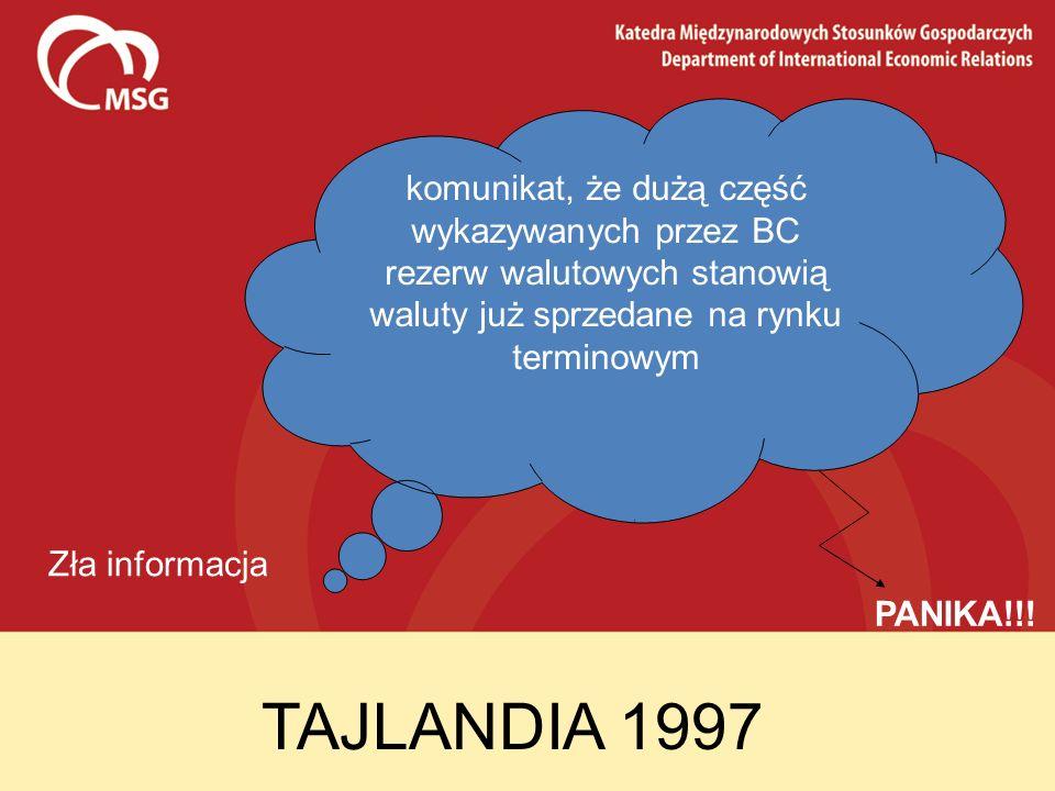 TAJLANDIA 1997 Zła informacja komunikat, że dużą część wykazywanych przez BC rezerw walutowych stanowią waluty już sprzedane na rynku terminowym PANIK
