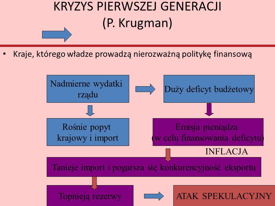 KRYZYS PIERWSZEJ GENERACJI (P. Krugman) Kraje, którego władze prowadzą nierozważną politykę finansową Nadmierne wydatki rządu Duży deficyt budżetowy R