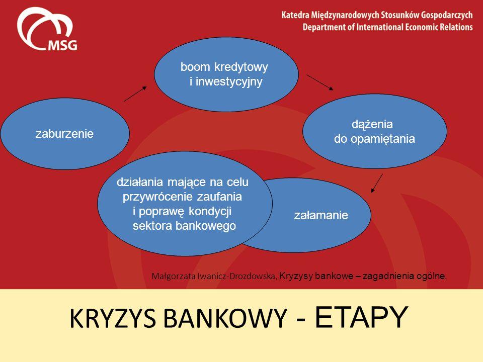 KRYZYS BANKOWY - ETAPY Małgorzata Iwanicz-Drozdowska, Kryzysy bankowe – zagadnienia ogólne, zaburzenie boom kredytowy i inwestycyjny dążenia do opamię