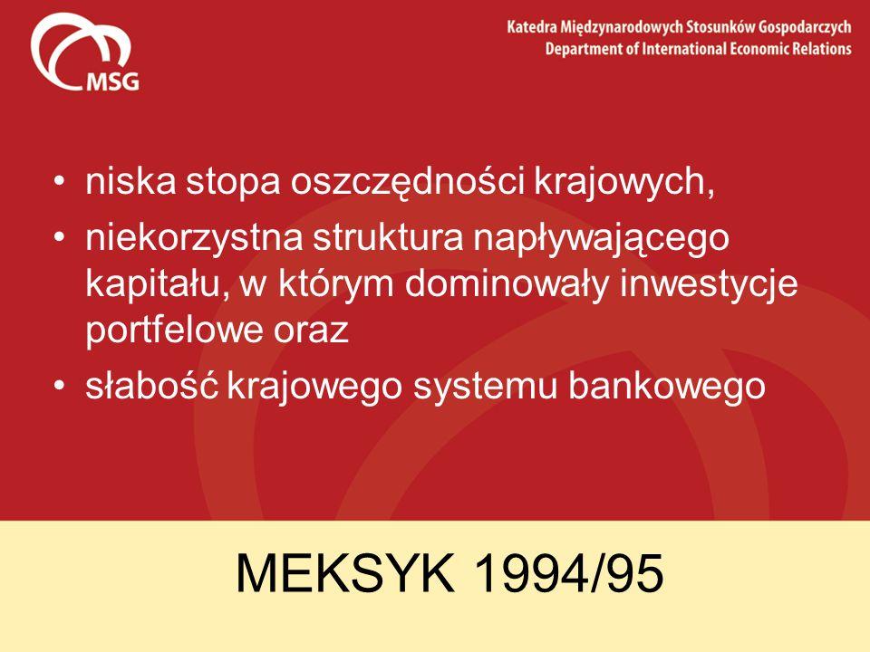 MEKSYK 1994/95 niska stopa oszczędności krajowych, niekorzystna struktura napływającego kapitału, w którym dominowały inwestycje portfelowe oraz słabo