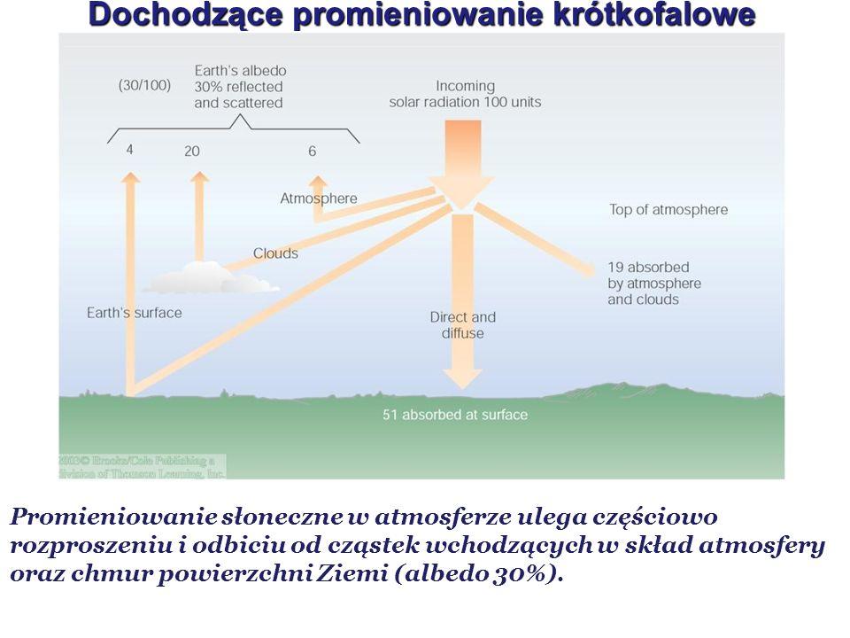 Dochodzące promieniowanie krótkofalowe Promieniowanie słoneczne w atmosferze ulega częściowo rozproszeniu i odbiciu od cząstek wchodzących w skład atm