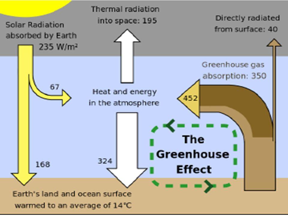Ostatnio obserwujemy wzrost energii wewnętrznej w układzie Ziemia –atmosfera.