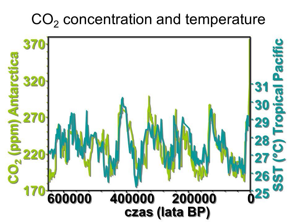 170 220 270 320 370 0 0 200000 400000 600000 czas (lata BP) CO 2 (ppm) Antarctica 25 26 27 28 29 30 31 SST (°C) Tropical Pacific CO 2 concentration an