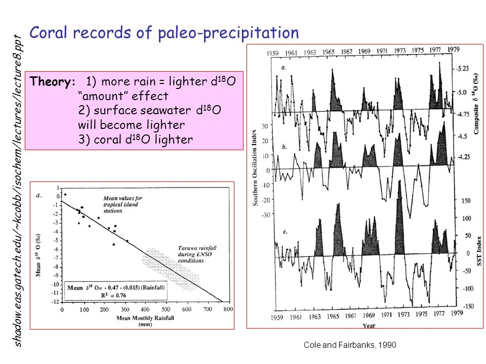 Coral records of paleo-precipitation Theory: 1) more rain = lighter d 18 O amount effect 2) surface seawater d 18 O will become lighter 3) coral d 18 O lighter Cole and Fairbanks, 1990 shadow.eas.gatech.edu/~kcobb/isochem/lectures/lecture8.ppt
