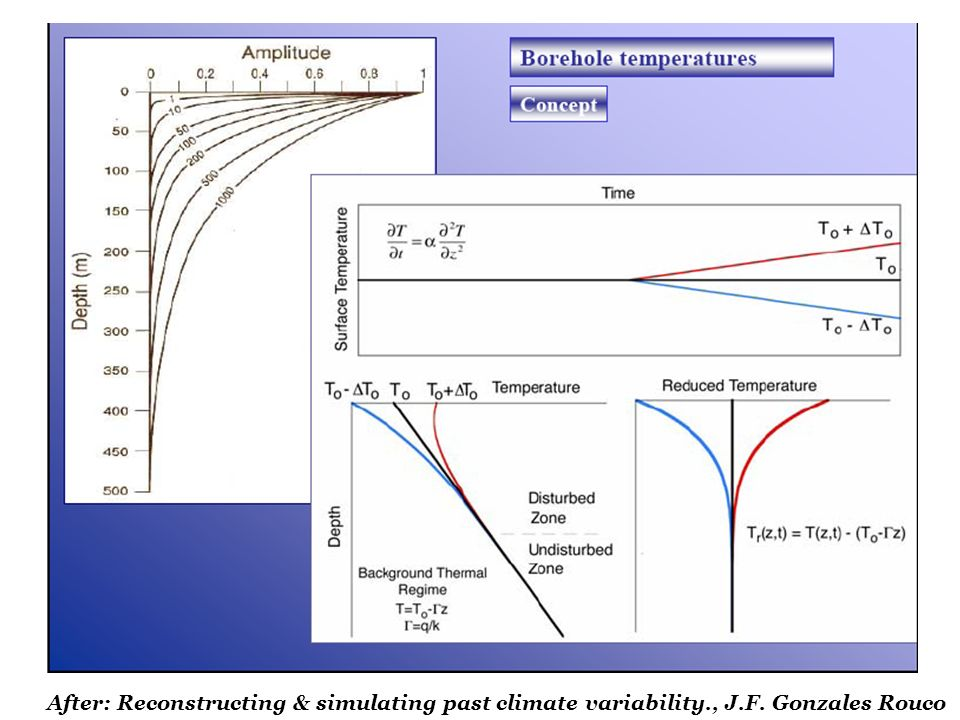After: Reconstructing & simulating past climate variability., J.F. Gonzales Rouco
