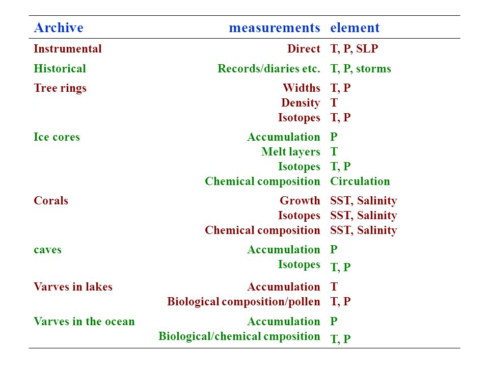 Archivemeasurementselement InstrumentalDirectT, P, SLP HistoricalRecords/diaries etc.T, P, storms Tree ringsWidths Density Isotopes T, P T T, P Ice coresAccumulation Melt layers Isotopes Chemical composition P T T, P Circulation CoralsGrowth Isotopes Chemical composition SST, Salinity cavesAccumulation Isotopes P T, P Varves in lakesAccumulation Biological composition/pollen T T, P Varves in the oceanAccumulation Biological/chemical cmposition P T, P