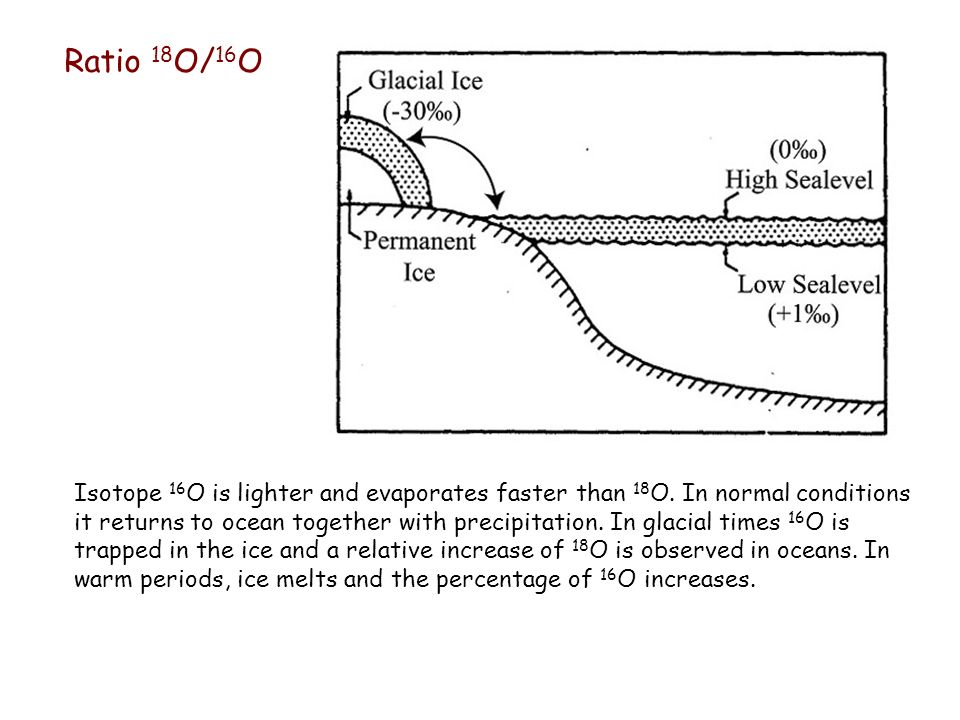 Ratio 18 O/ 16 O Isotope 16 O is lighter and evaporates faster than 18 O. In normal conditions it returns to ocean together with precipitation. In gla