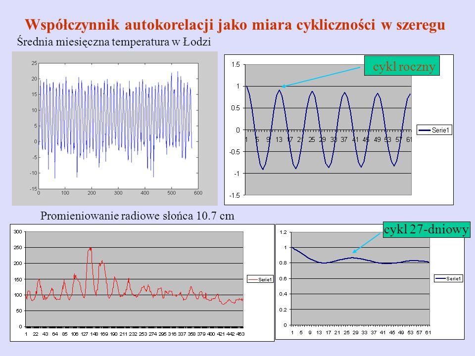 Współczynnik autokorelacji jako miara cykliczności w szeregu Średnia miesięczna temperatura w Łodzi Promieniowanie radiowe słońca 10.7 cm cykl roczny