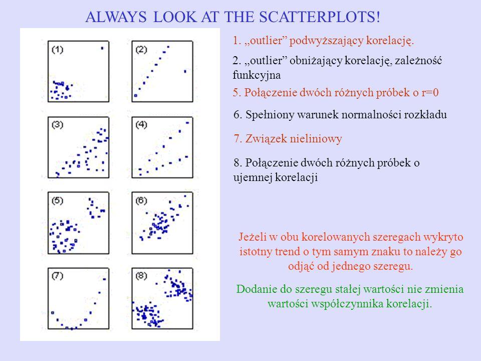 ALWAYS LOOK AT THE SCATTERPLOTS! 1. outlier podwyższający korelację. 2. outlier obniżający korelację, zależność funkcyjna 5. Połączenie dwóch różnych
