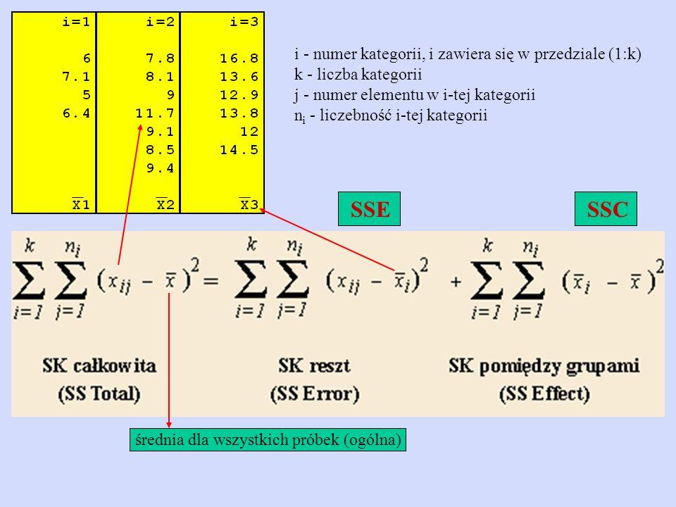 Liczba stopni swobody SSC: ν 1 = k - 1 Liczba stopni swobody SSE: ν 2 = N - k Obliczoną wartość F porównujemy z F kr o ν 1 i ν 2 stopni swobody.