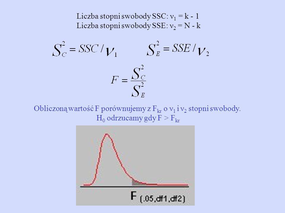 Liczba stopni swobody SSC: ν 1 = k - 1 Liczba stopni swobody SSE: ν 2 = N - k Obliczoną wartość F porównujemy z F kr o ν 1 i ν 2 stopni swobody. H 0 o