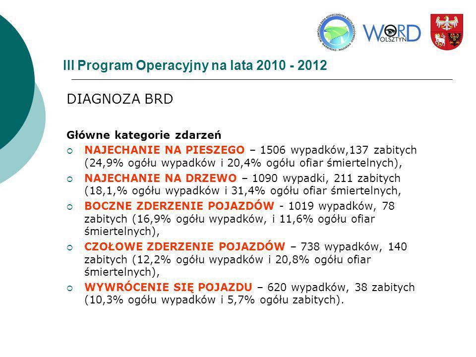III Program Operacyjny na lata 2010 - 2012 DIAGNOZA BRD Główne kategorie zdarzeń NAJECHANIE NA PIESZEGO – 1506 wypadków,137 zabitych (24,9% ogółu wypa
