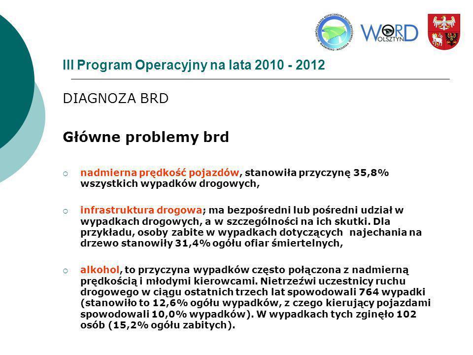 III Program Operacyjny na lata 2010 - 2012 DIAGNOZA BRD Główne problemy brd nadmierna prędkość pojazdów, stanowiła przyczynę 35,8% wszystkich wypadków