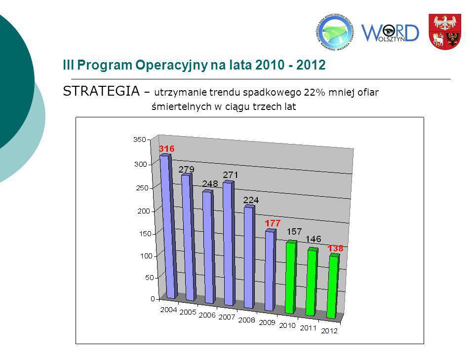 III Program Operacyjny na lata 2010 - 2012 STRATEGIA – utrzymanie trendu spadkowego 22% mniej ofiar śmiertelnych w ciągu trzech lat