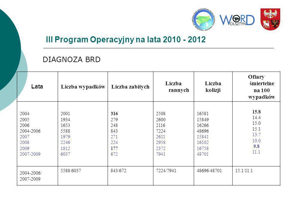 III Program Operacyjny na lata 2010 - 2012 DIAGNOZA BRD Lata Liczba wypadkówLiczba zabitych Liczba rannych Liczba kolizji Ofiary śmiertelne na 100 wyp