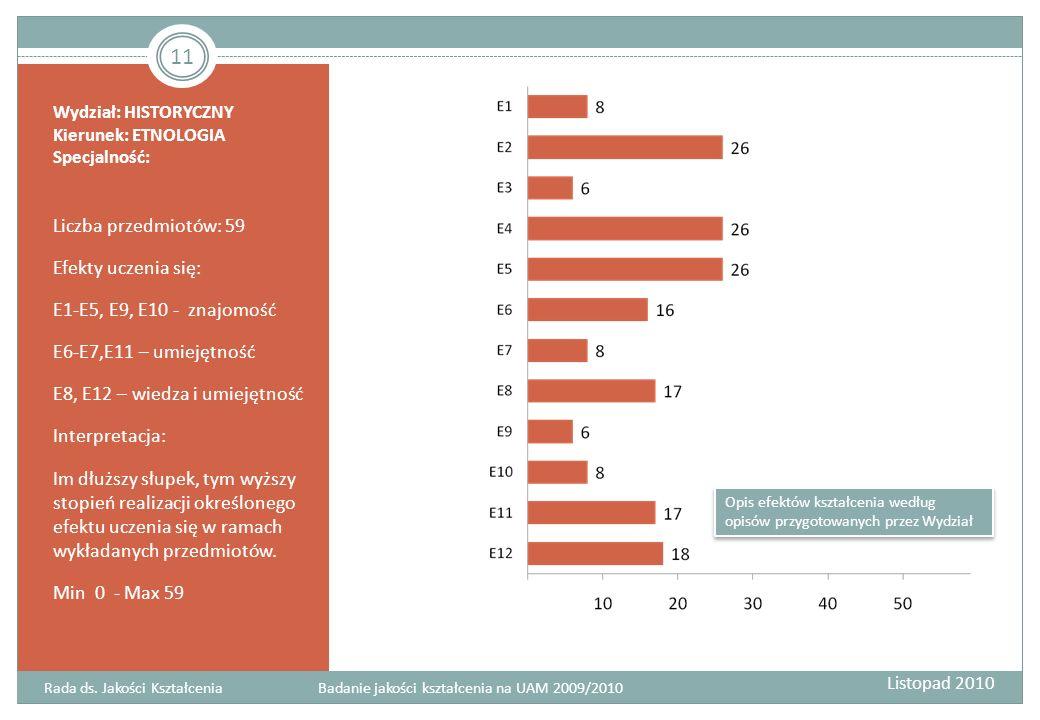Wydział: HISTORYCZNY Kierunek: ETNOLOGIA Specjalność: Liczba przedmiotów: 59 Efekty uczenia się: E1-E5, E9, E10 - znajomość E6-E7,E11 – umiejętność E8, E12 – wiedza i umiejętność Interpretacja: Im dłuższy słupek, tym wyższy stopień realizacji określonego efektu uczenia się w ramach wykładanych przedmiotów.