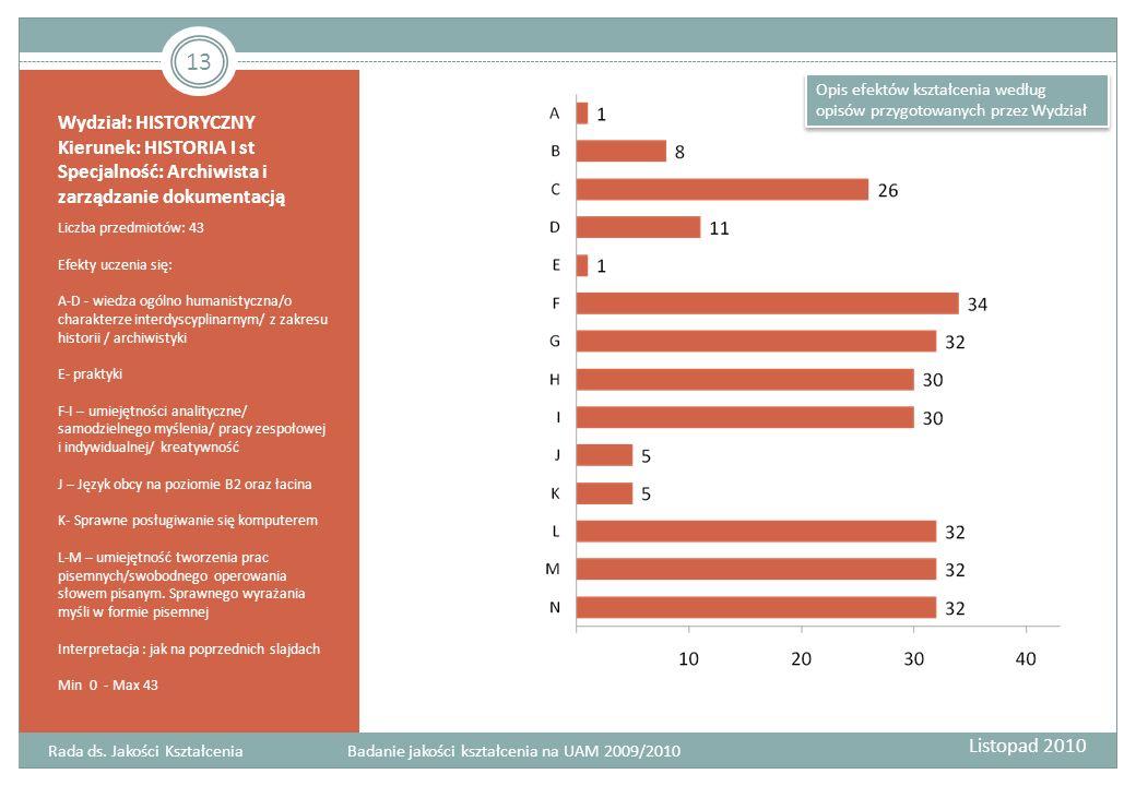 Rada ds. Jakości Kształcenia Badanie jakości kształcenia na UAM 2009/2010 Wydział: HISTORYCZNY Kierunek: HISTORIA I st Specjalność: Archiwista i zarzą