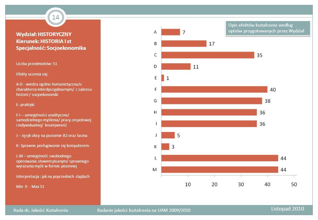 Wydział: HISTORYCZNY Kierunek: HISTORIA I st Specjalność: Socjoekonomika Liczba przedmiotów: 51 Efekty uczenia się: A-D - wiedza ogólno humanistyczna/o charakterze interdyscyplinarnym/ z zakresu historii / socjoekonomiki E- praktyki F-I – umiejętności analityczne/ samodzielnego myślenia/ pracy zespołowej i indywidualnej/ kreatywność J – Język obcy na poziomie B2 oraz łacina K- Sprawne posługiwanie się komputerem L-M – umiejętność swobodnego operowania słowem pisanym/ sprawnego wyrażania myśli w formie pisemnej Interpretacja : jak na poprzednich slajdach Min 0 - Max 51 Rada ds.