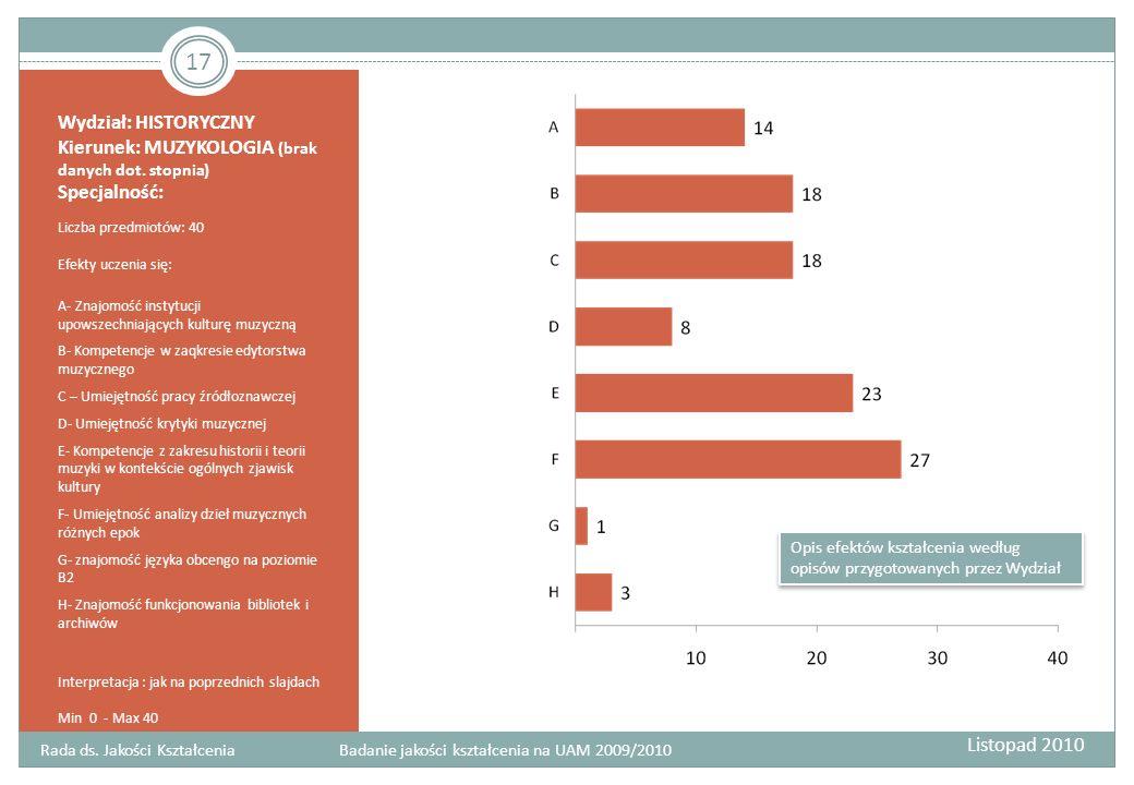 Wydział: HISTORYCZNY Kierunek: MUZYKOLOGIA (brak danych dot. stopnia) Specjalność: Liczba przedmiotów: 40 Efekty uczenia się: A- Znajomość instytucji