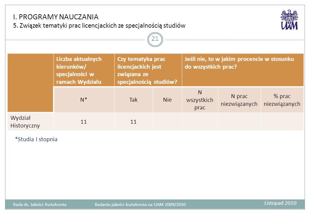 I. PROGRAMY NAUCZANIA 5. Związek tematyki prac licencjackich ze specjalnością studiów 21 Liczba aktualnych kierunków/ specjalności w ramach Wydziału C