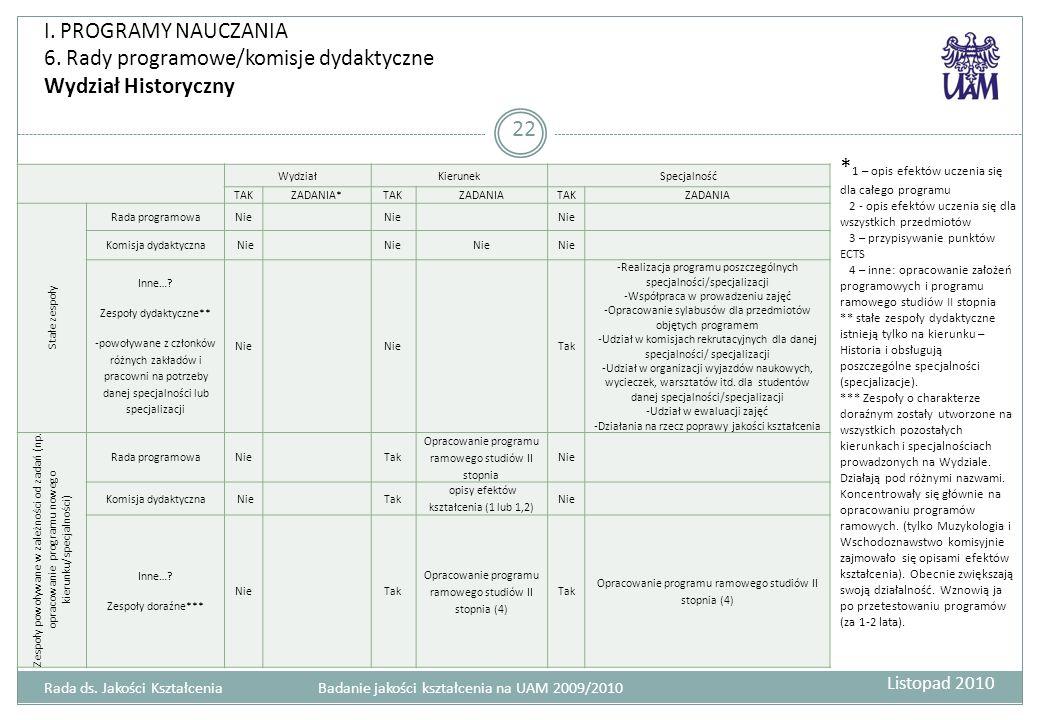 I. PROGRAMY NAUCZANIA 6. Rady programowe/komisje dydaktyczne Wydział Historyczny 22 Rada ds. Jakości Kształcenia Badanie jakości kształcenia na UAM 20