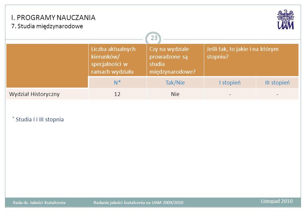 I. PROGRAMY NAUCZANIA 7.