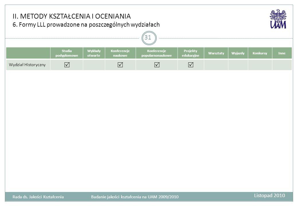 II. METODY KSZTAŁCENIA I OCENIANIA 6. Formy LLL prowadzone na poszczególnych wydziałach 31 Studia podyplomowe Wykłady otwarte Konferencje naukowe Konf