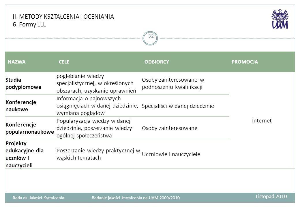 II. METODY KSZTAŁCENIA I OCENIANIA 6. Formy LLL 32 Rada ds. Jakości Kształcenia Badanie jakości kształcenia na UAM 2009/2010 NAZWACELEODBIORCYPROMOCJA