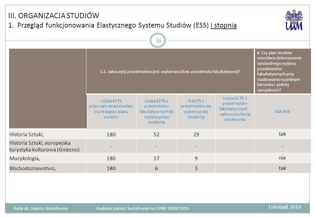 III. ORGANIZACJA STUDIÓW 1. Przegląd funkcjonowania Elastycznego Systemu Studiów (ESS) I stopnia 36 1.1. Jaka część przedmiotów jest wybierana (tzw. p