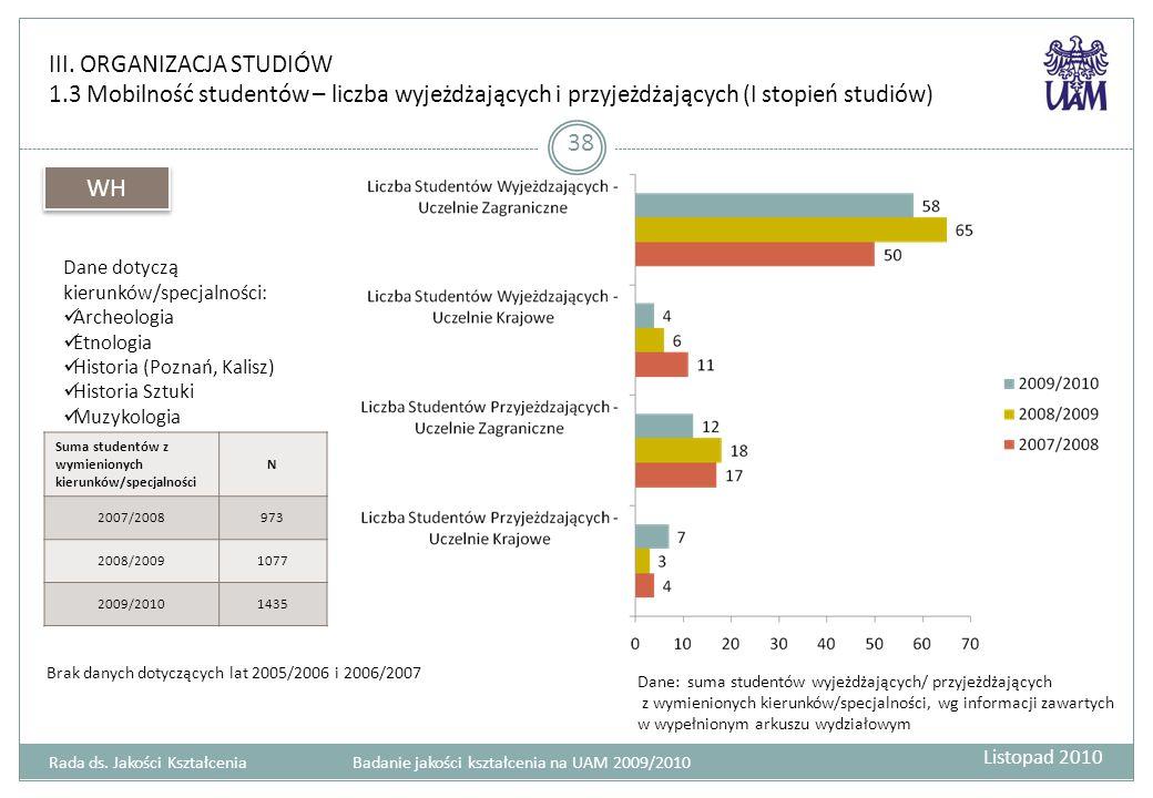 III. ORGANIZACJA STUDIÓW 1.3 Mobilność studentów – liczba wyjeżdżających i przyjeżdżających (I stopień studiów) 38 Rada ds. Jakości Kształcenia Badani