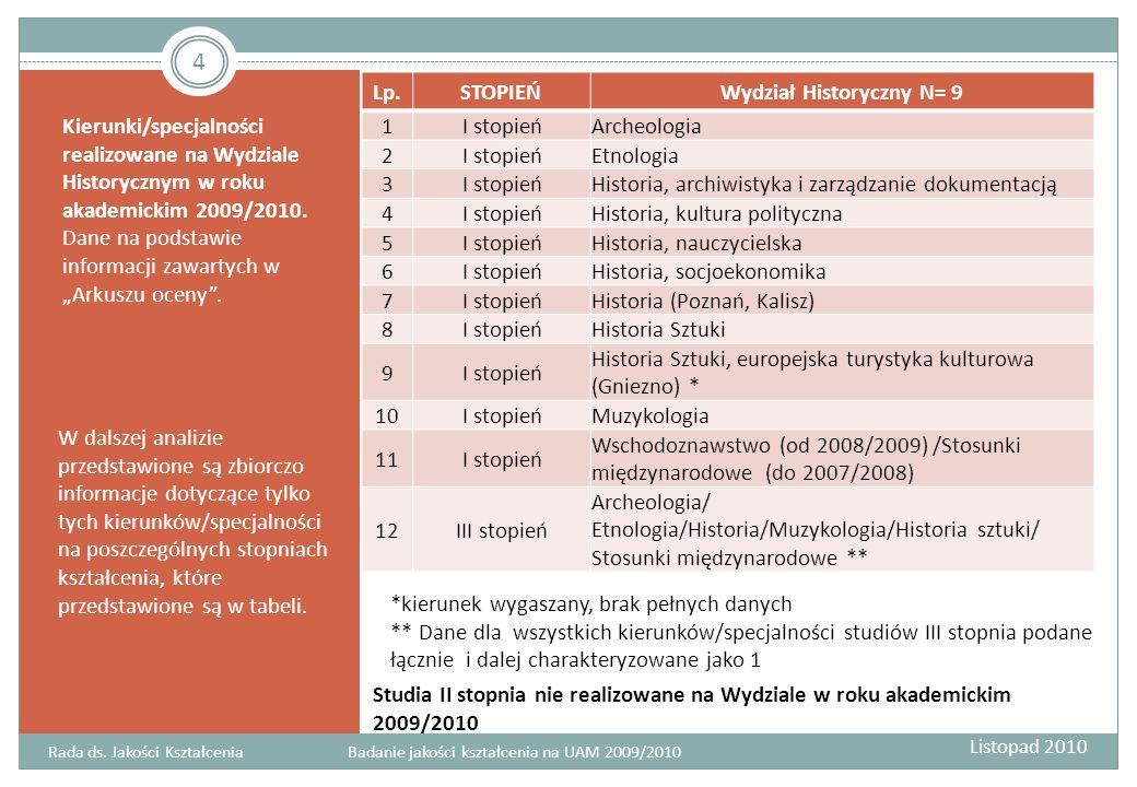 Kierunki/specjalności realizowane na Wydziale Historycznym w roku akademickim 2009/2010. Dane na podstawie informacji zawartych w Arkuszu oceny. W dal