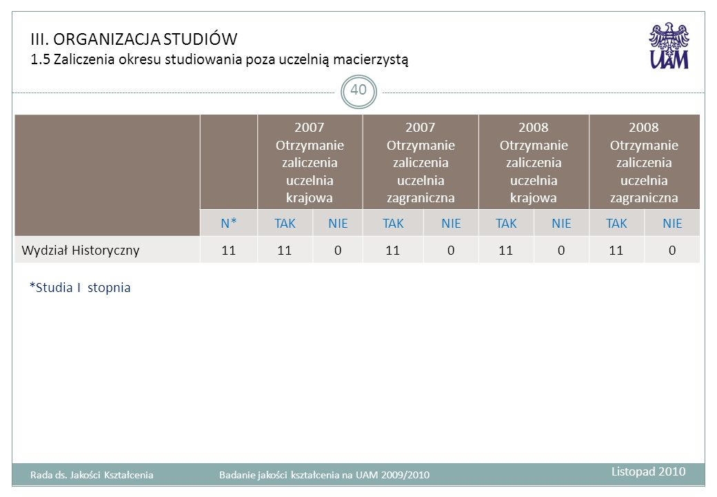 III. ORGANIZACJA STUDIÓW 1.5 Zaliczenia okresu studiowania poza uczelnią macierzystą 40 2007 Otrzymanie zaliczenia uczelnia krajowa 2007 Otrzymanie za