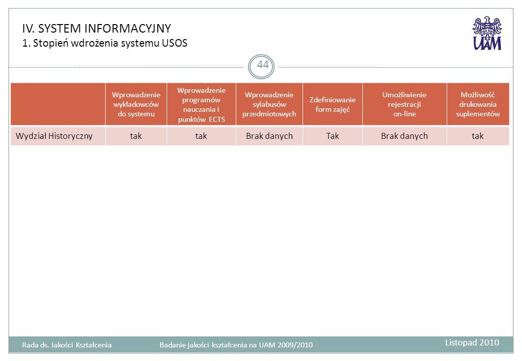 IV. SYSTEM INFORMACYJNY 1. Stopień wdrożenia systemu USOS 44 Wprowadzenie wykładowców do systemu Wprowadzenie programów nauczania i punktów ECTS Wprow