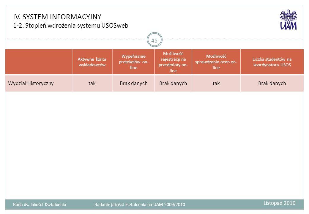 IV. SYSTEM INFORMACYJNY 1-2. Stopień wdrożenia systemu USOSweb 45 Aktywne konta wykładowców Wypełnianie protokołów on- line Możliwość rejestracji na p